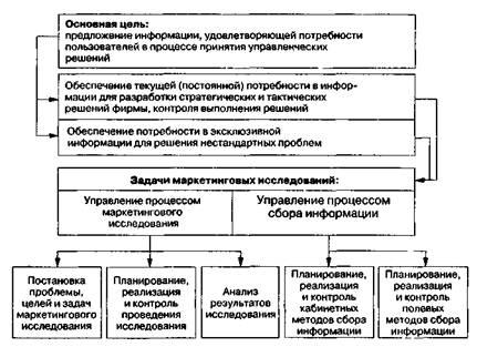 Как осуществляется планирование маркетинговых исследований